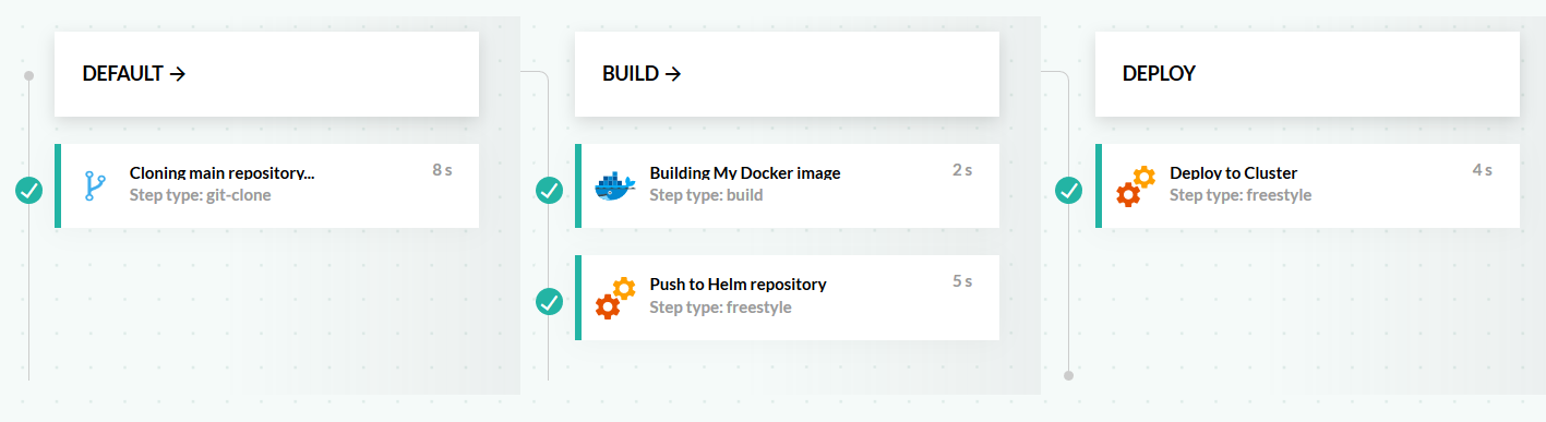 Basic Helm application pipeline