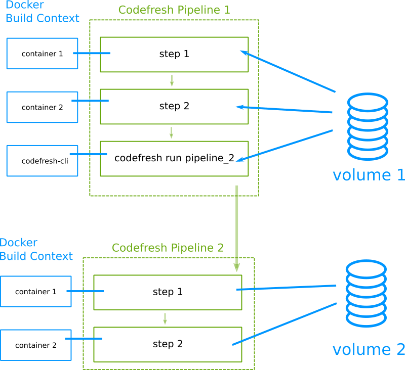 Codefresh call pipeline