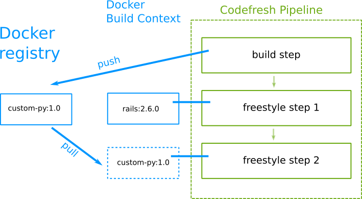 Codefresh dynamic docker builds