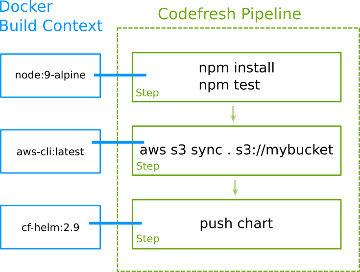 Codefresh steps example 1