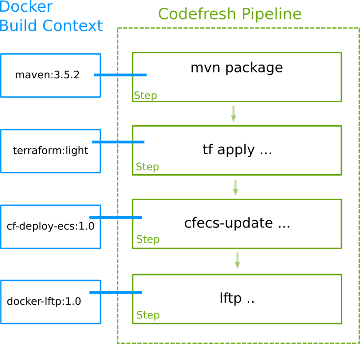 Codefresh steps example 2