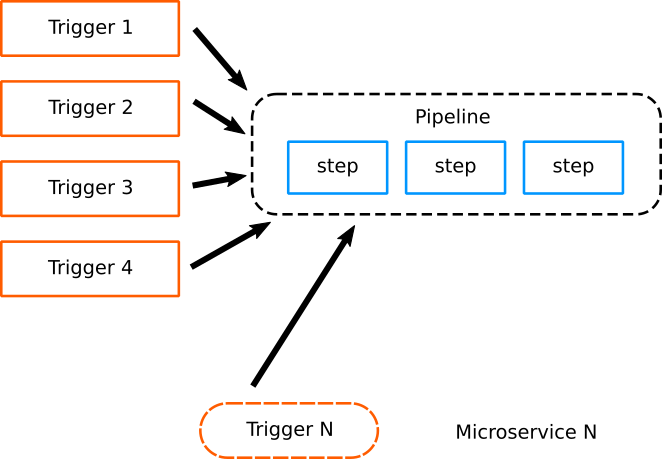 Reusing pipelines for microservices